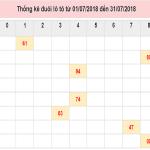 Phân tích dự đoán xổ số đà nẵng ngày 22/05 chính xác