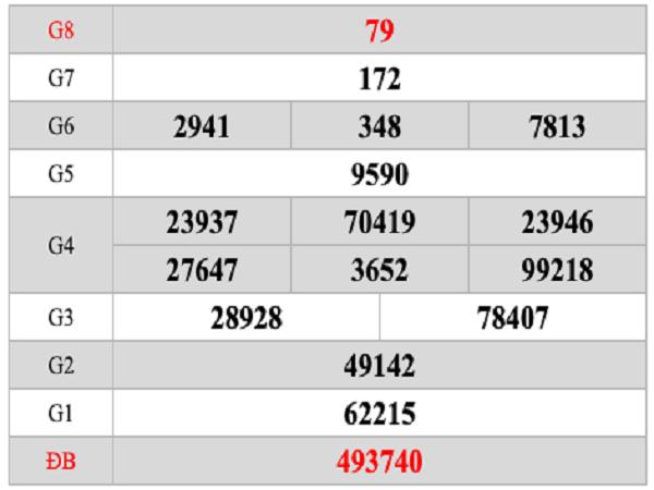 Soi cầu lô Ninh Thuận chính xác tuyệt đối ngày 02/08