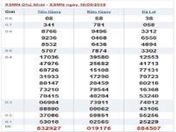 Soi cầu xổ số miền nam ngày 23/09 từ các chuyên gia