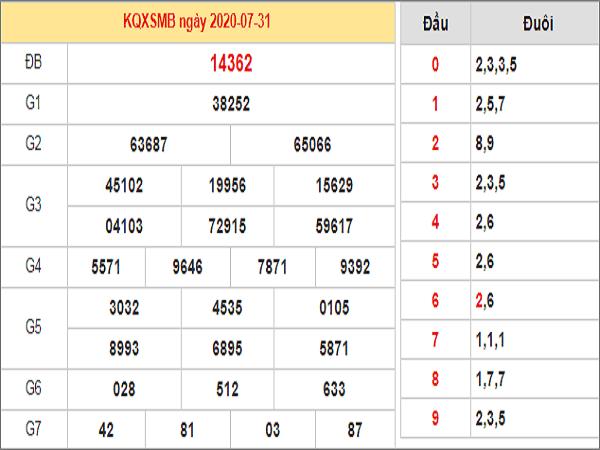 Bảng KQXSMB- Soi cầu xổ số miền bắc ngày 01/08 chuẩn xác