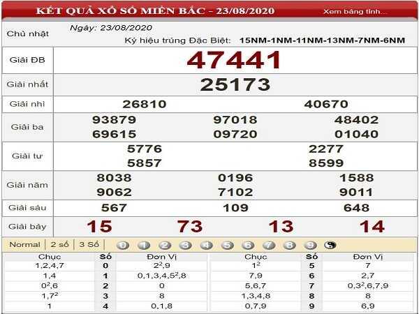 Phân tích xổ số miền bắc- KQXSMB thứ 2 ngày 24/08 chuẩn