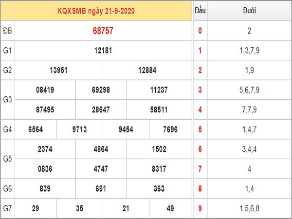 Soi cầu KQXSMB ngày 22/09/2020 - xổ số miền bắc thứ 3 hôm nay