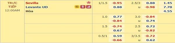Tỷ lệ bóng đá giữa Sevilla vs Levante