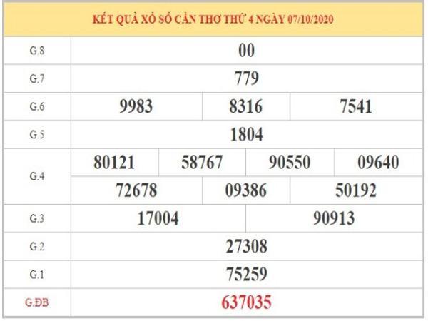 Soi cầu XSCT ngày 14/10/2020 thứ 4 dựa trên phân tích KQXSCT kỳ trước