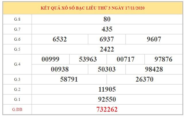 Soi cầu XSBL ngày 24/11/2020 dựa trên kết quả kỳ trước