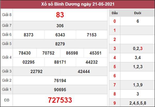 Soi cầu XSBD 28/5/2021 chốt bạch thủ lô Bình Dương