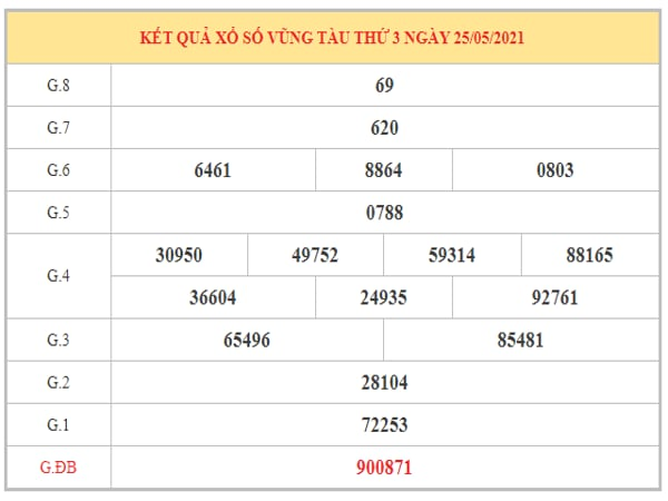 Soi cầu XSVT ngày 1/6/2021 dựa trên kết quả kì trước