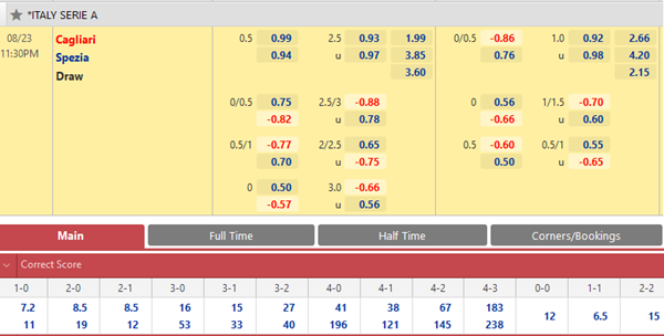 Tỷ lệ kèo bóng đá giữa Cagliari vs Spezia