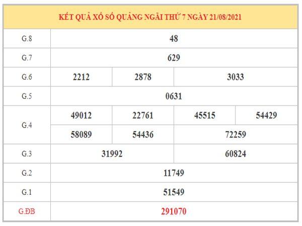 Soi cầu XSQNG ngày 28/8/2021 dựa trên kết quả kì trước