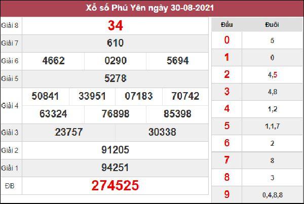 Soi cầu KQXS Phú Yên 6/9/2021 chốt XSPY cùng cao thủ
